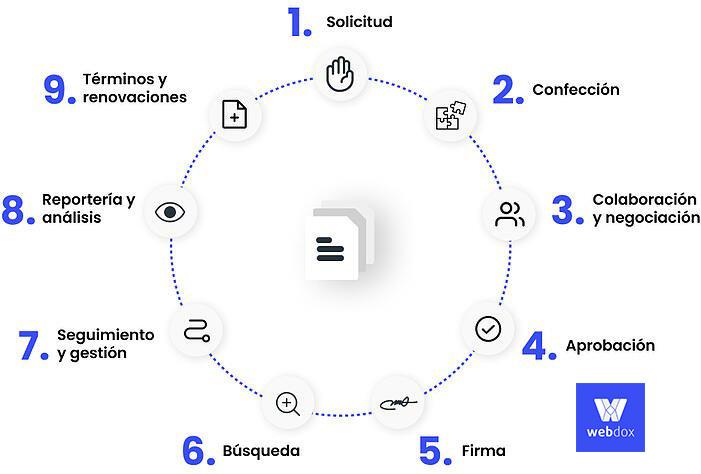 Etapas en el ciclo de vida de un contrato